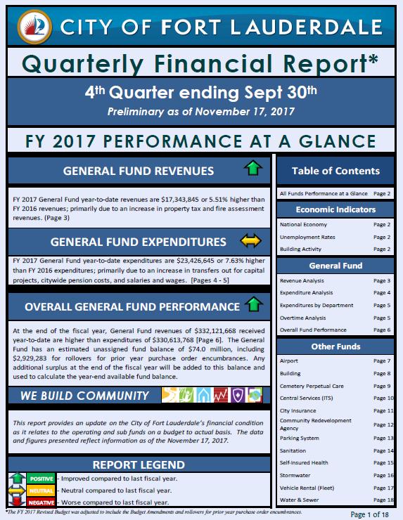 fiancial report