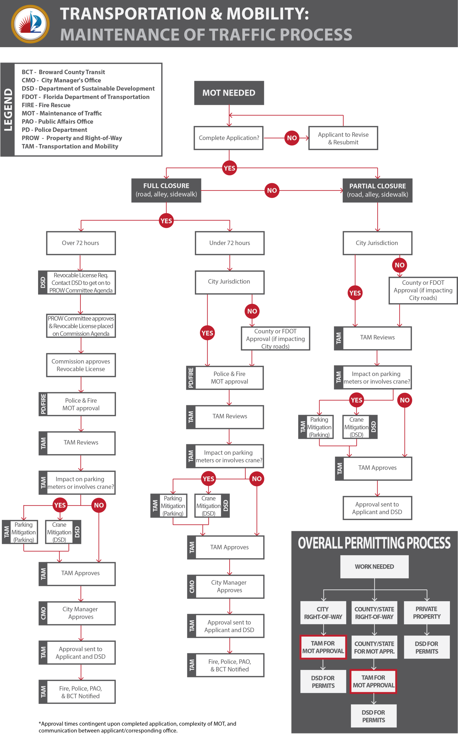 2701 MOT Process Chart_11x17_Final_800px_web