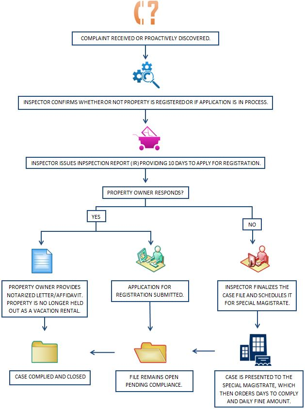 Case Process Map