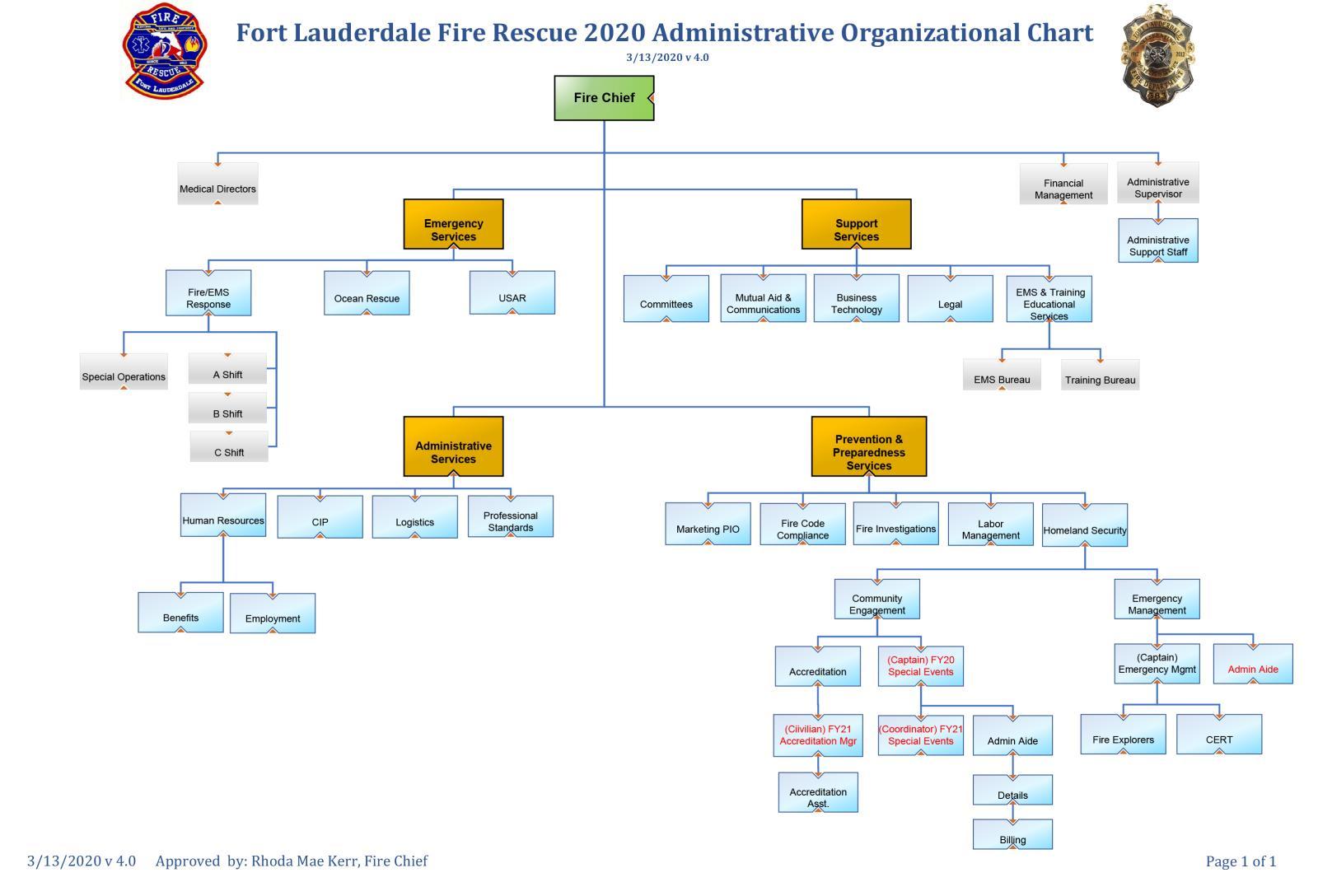 Organizational Chart City Of Fort Lauderdale Fl