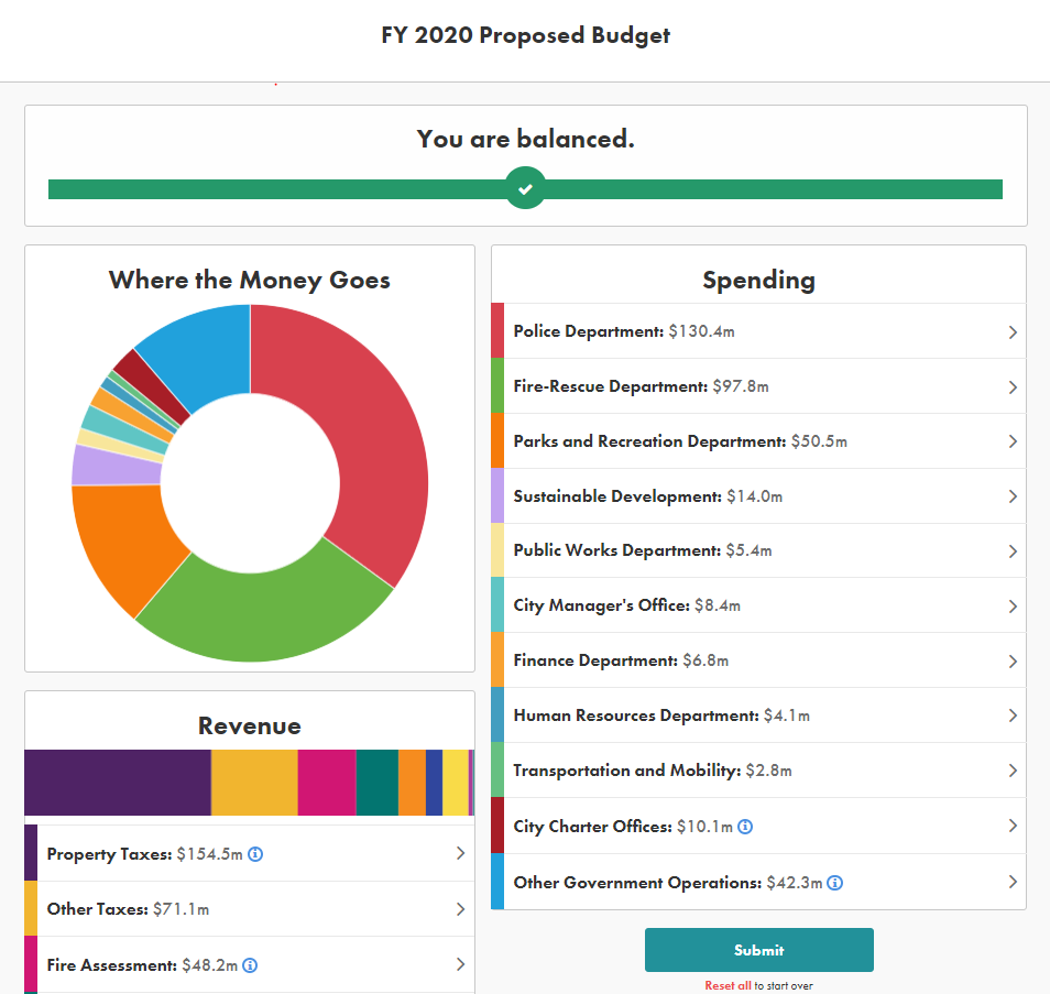 City of Fort Lauderdale, FL : Annual Budgets